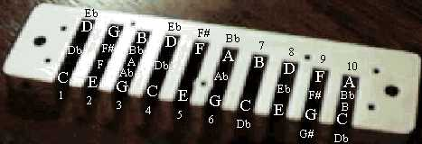 Harmonica notes layout