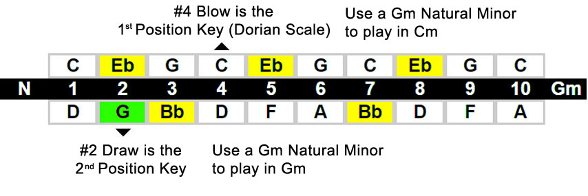 Harmonica position chart - Natural Minor